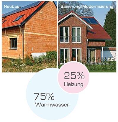 Neubau - Sanierung - Modernisierung