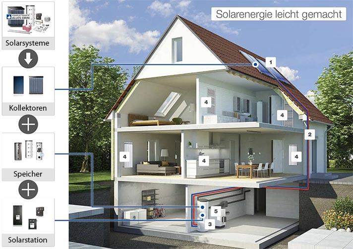 Solarenergie leicht gemacht